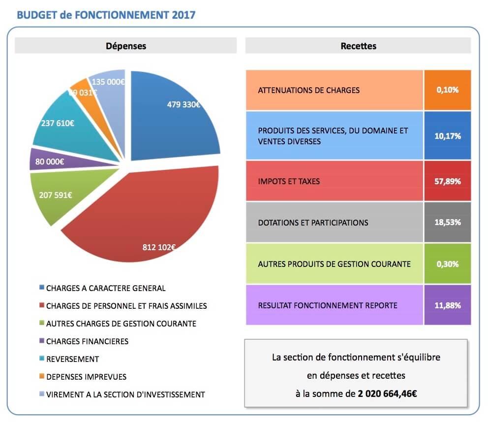 Budget fonctionnement 2017 Sussargues