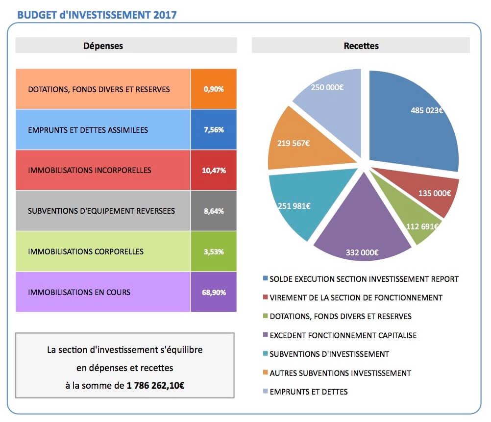 Budget investissement 2017 Sussargues