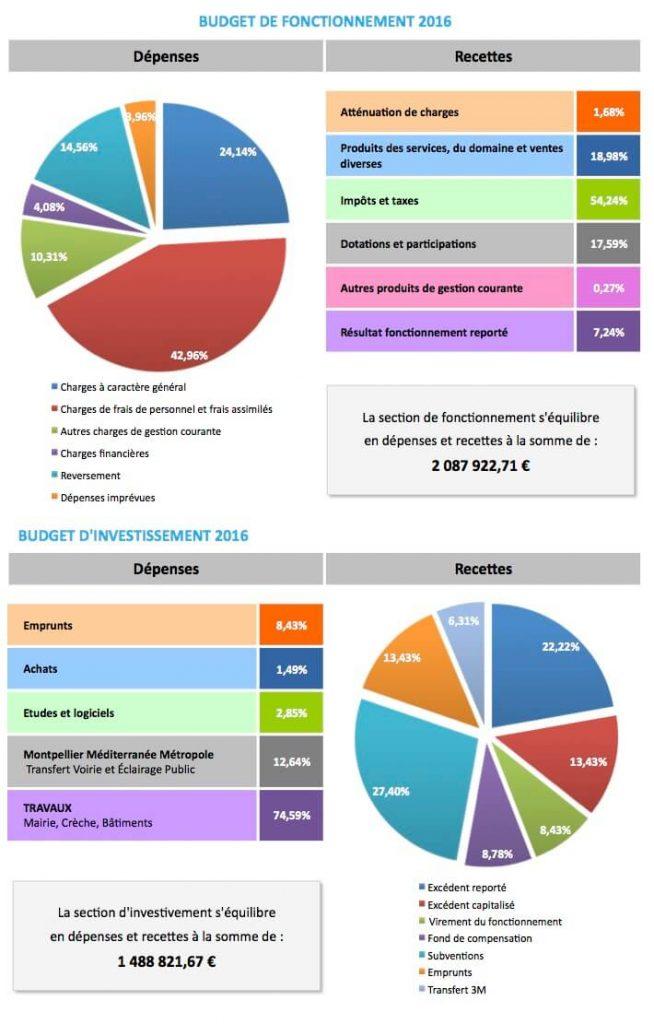 Budget fonctionnement et investissement 2016 Sussargues