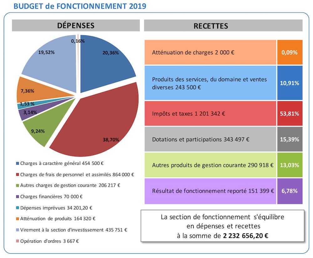 Budget de fonctionnement 2019 Sussargues