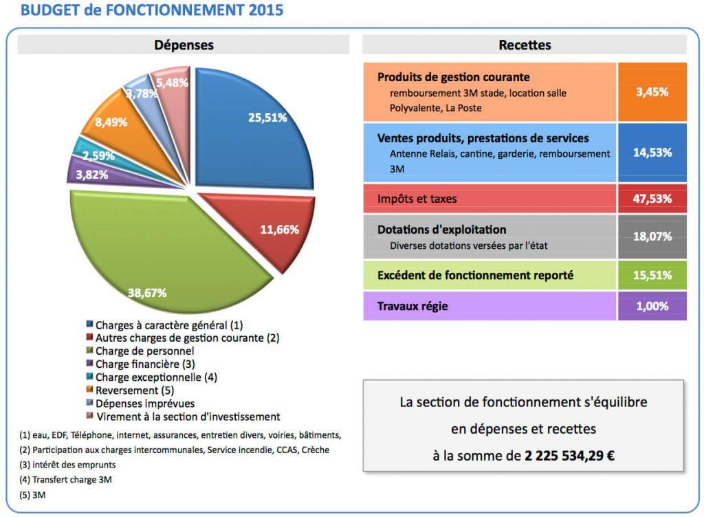 Budget fonctionnement 2015 Sussargues