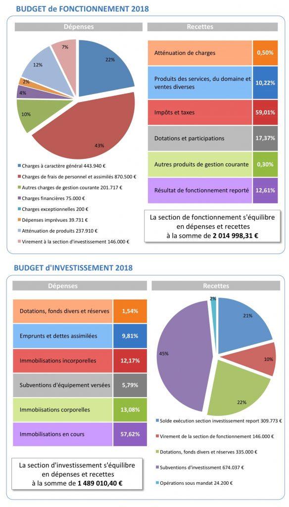 Budget fonctionnement et investissement 2018