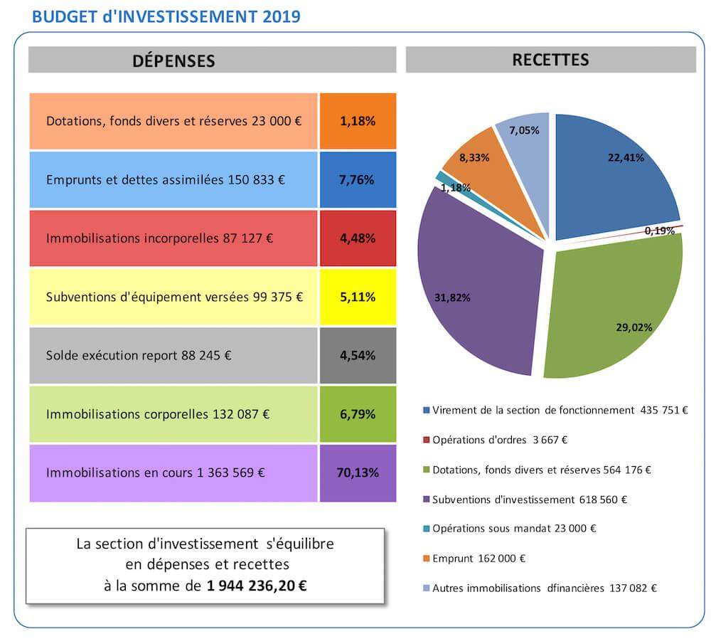 Budget investissement 2019 Sussargues