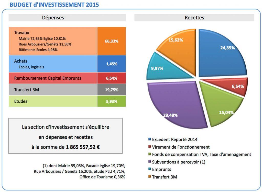 Budget investissement 2015 Sussargues